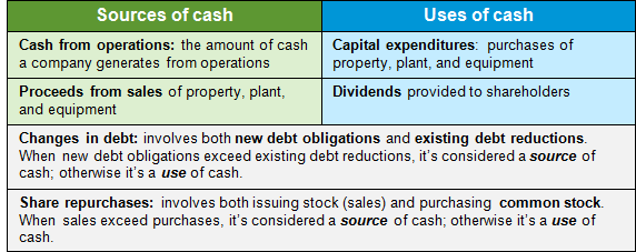 table of source and uses of cash, as explained in the article text