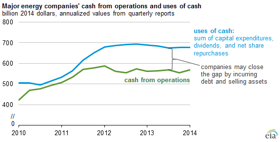 graph of major energy companies' cash from operations and major uses of cash, as explained in the article text