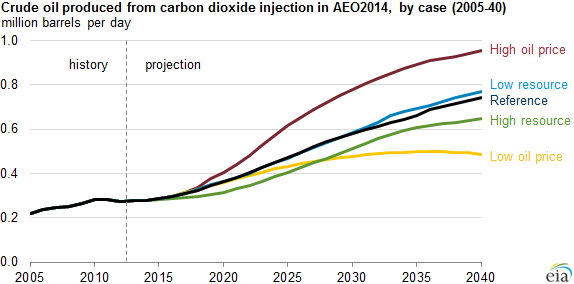 graph of crude oil produced from carbon dioxide injection in AEO2014, as explained in the article text