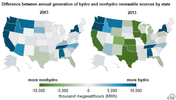 map of difference between annual generation of hydro and nonhydro renewable sources by state, as explained in the article text