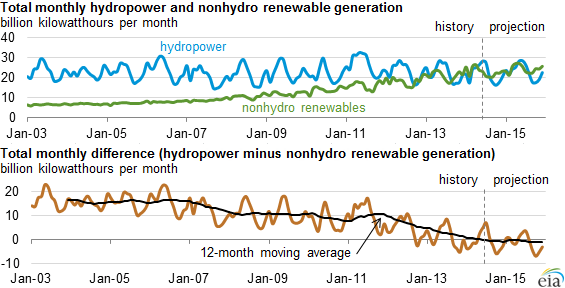 graph of hydropower and nonhydro renewable generation, as explained in the article text