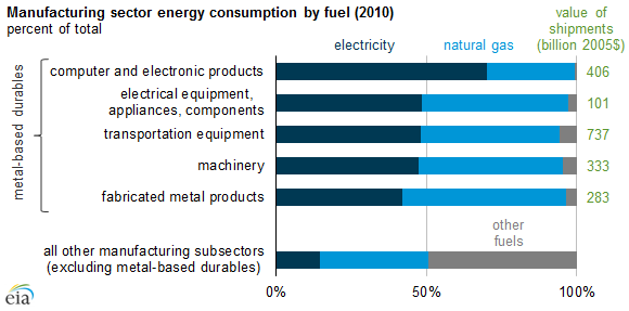 graph of manufacturing subsector energy consumption by fuel, as explained in the article text