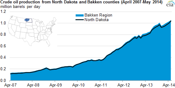 graph of crude oil production from North Dakota and Bakken counties, as explained in the article text