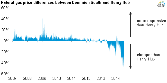 graph of natural gas price at Dominion compared to Henry Hub, as explained in the article text
