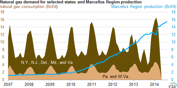 graph of natural gas demand for selected states and Marcellus production, as explained in the article text