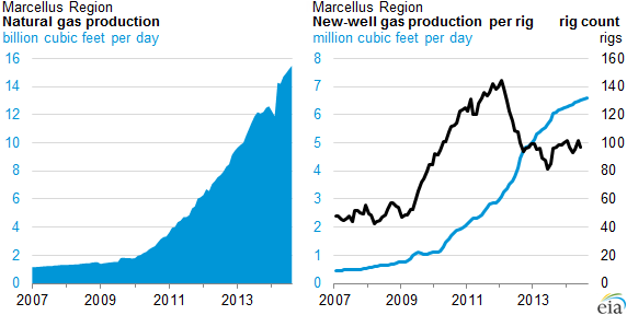 graph of Marcellus natural gas production and new-well gas production per rig, as explained in the article text