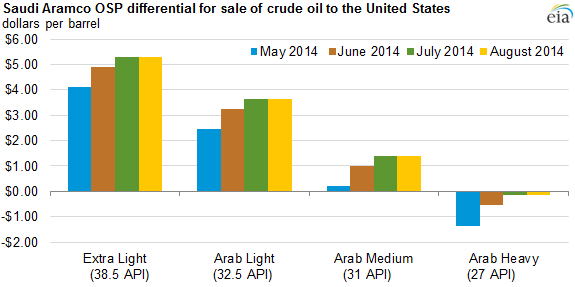 August differentials offer insight into Aramco's oil pricing - Today