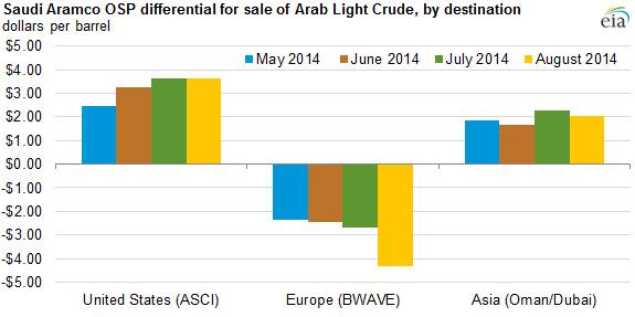 graph of Saudia Aramco OSP differential for sale of Arab Light Crude by destination, as explained in the article text