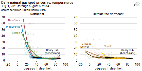 graph of daily natural gas spot prices vs temperatures, as explained in the article text