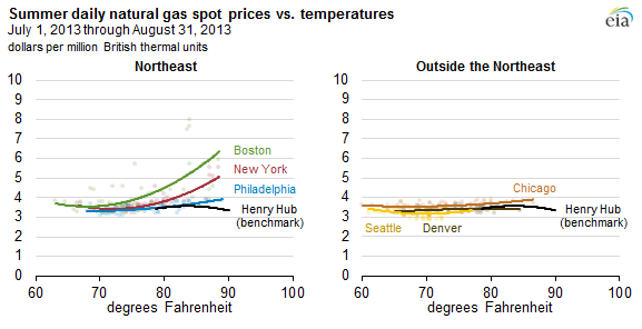 Northeast natural gas spot prices particularly sensitive to