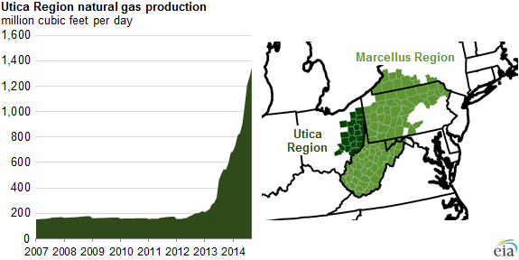 graph of Utica region natural gas production, as explained in the article text