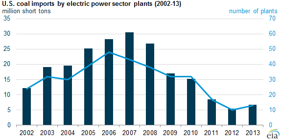 graph of U.S. coal imports by electric power sector plants, as explained in the article text