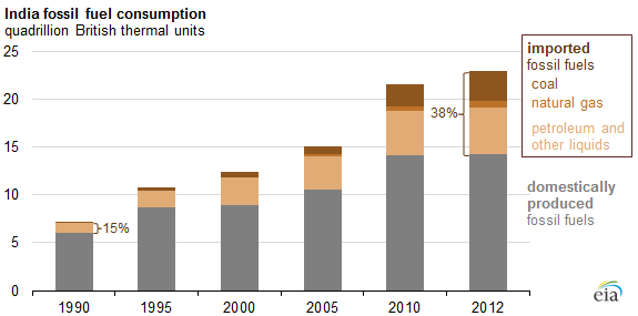 graph of Indian fossil fuel consumption, as explained in the article text
