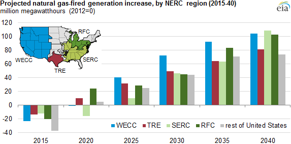 Reasons For Projected Natural Gas Fired Generation Growth