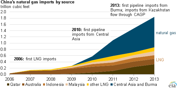 graph of China's natural gas imports by source, as explained in the article text