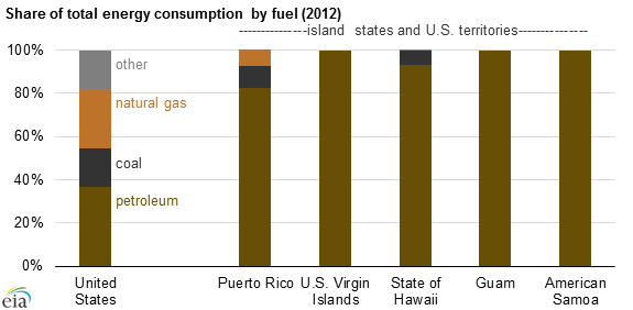 graph of share of total energy consumption by fuel, as explained in the article text