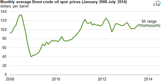 Average brent crude oil prices trade within 5 per barrel range for