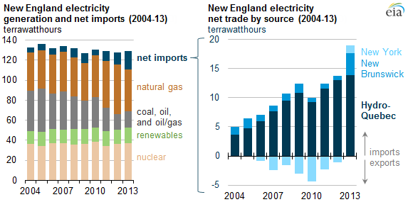 graph of New England electricity generation and net imports and New England electricity net trade by source, as explained in the article text