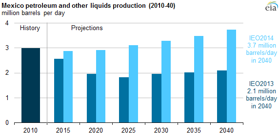 Graph of projected Mexican oil production, as explained in the article text