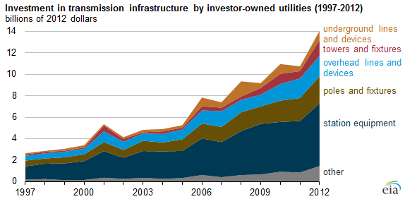 Graph of investment in transmission infrastructure by investor-owned utilities, as explained in the article text