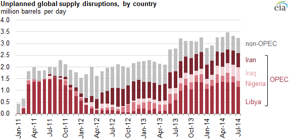 Graph of unplanned global supply disruption volumes by country, as explained in the article text