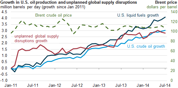 Graph of growth in U.S. oil production and unplanned global supply disruptions, as explained in the article text