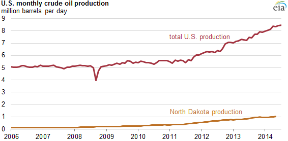 Graph of U.S. monthly crude production, as explained in the article text