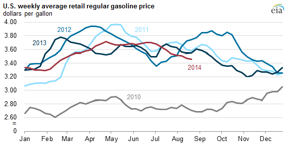 Graph of U.S. weekly average retail regular gasoline price, as explained in the article text