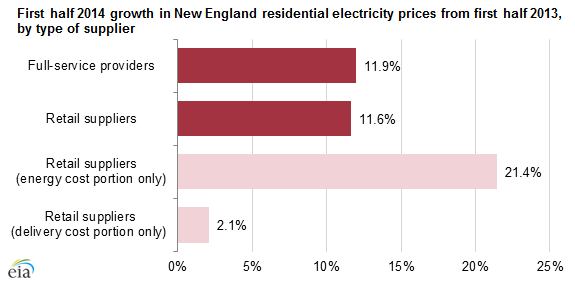 graph of first half 2014 growth in New England residential electricity prices from first half 2013, as explained in the article text