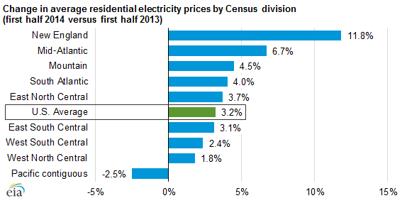 Residential Electricity Prices Are Rising Today In