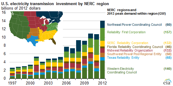 Graph of U.S. electricity transmission investment by NERC region, as explained in the article text