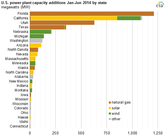 Natural Gas, Solar, and Wind Led Power Plant Capacity Additions in the First Half of 2014