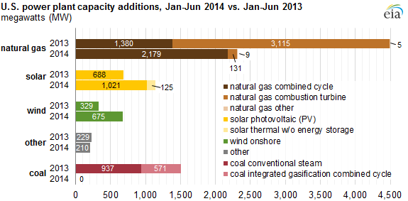 Natural Gas Solar And Wind Lead Power Plant Capacity