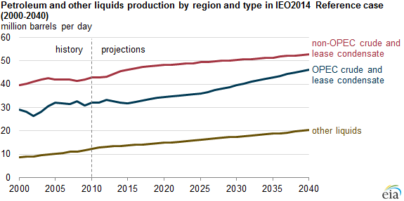 graph of petroleum and other liquid fuels production by region and type, as explained in the article text