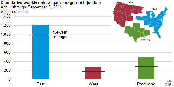 graph of cumulative weekly natural gas storage injections, as explained in the article text