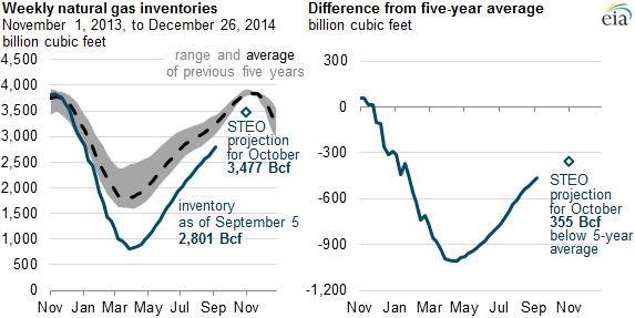 graph of weekly natural gas inventories and difference from five-year average, as explained in the article text