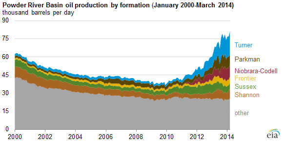graph of Powder River Basin oil production by formation, as explained in the article text