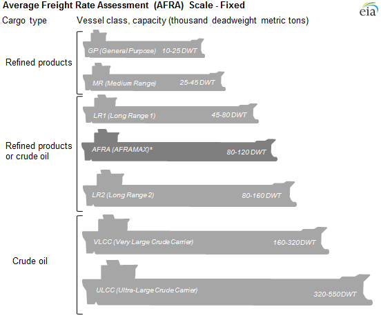 Oil tanker sizes range from general purpose to ultra-large