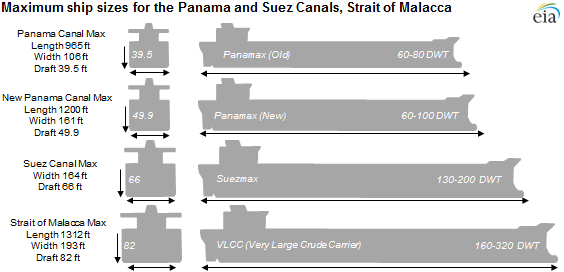 Diagram of oil tankers, as explained in the article text