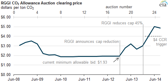 Graph of RGGI CO2 allowance auction clearing prices, as explained in the article text