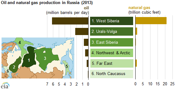 Graph of oil and natural gas production in Russia, as explained in the article text