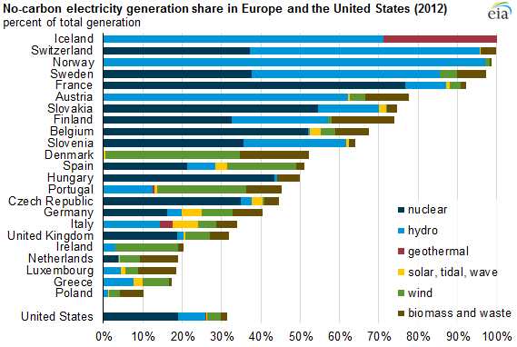 European Nations Are Increasing Electricity Generation