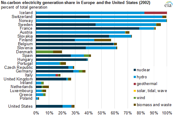 ... generation using no-carbon sources - Today in Energy - U.S. Energy