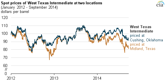 Gas Prices In Oklahoma >> Higher Permian production, constrained infrastructure