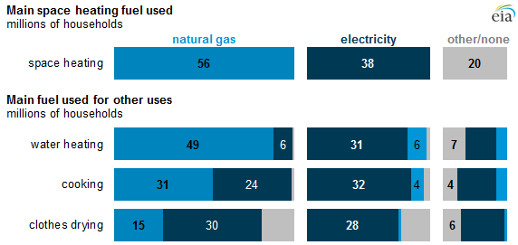 Everywhere but Northeast, fewer homes choose natural gas as heating ...