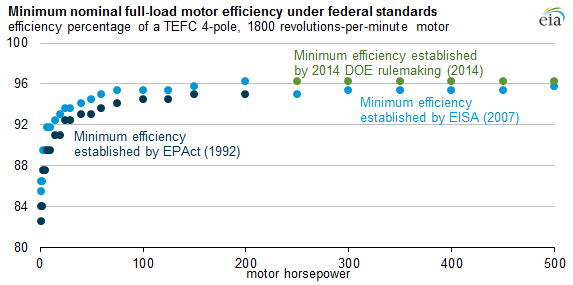 Graph Of Minimum Nominal Full Load Motor Efficiency Under Federal Standards As Explained In