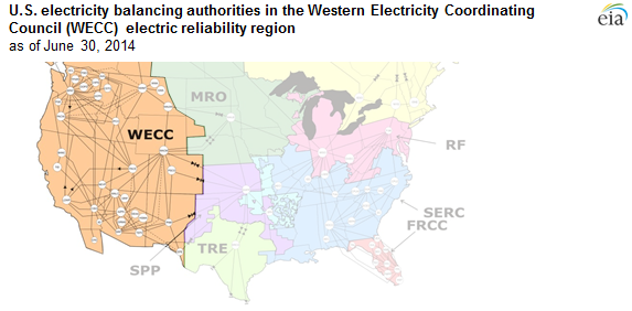 U S Electricity Balancing Authorities In The Western Electricity Coordinating Council Electric Reliability Region As Explained