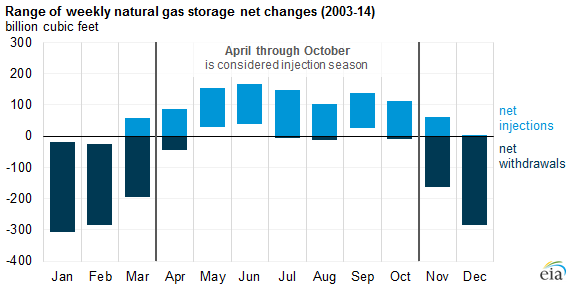 graph of range of weekly natural gas storage net changes, as explained in the article text