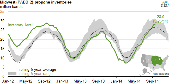graph of midwest (padd 2 ) propane inventories, as explained in the article text