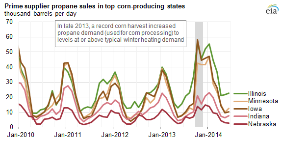graph of prime supplier propane sales in top corn producing states, as explained in the article text